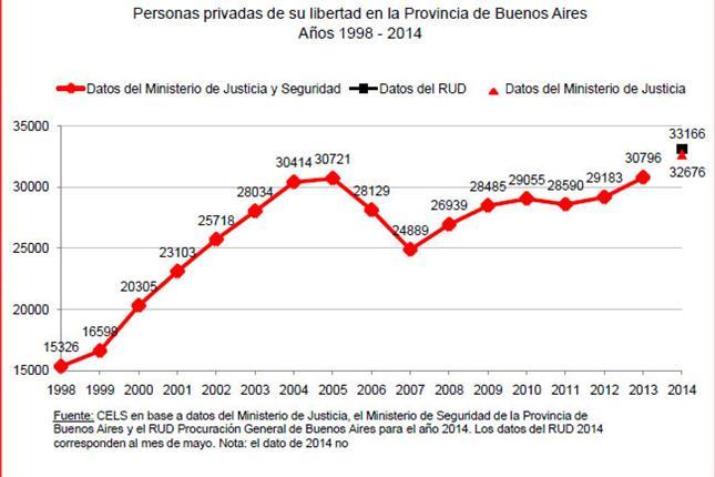 personas-privadas-de-su-libertad-en-la-provincia-de-buenos-aires-anios-1998-2014