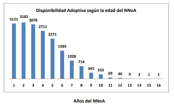 Disponibilidad Adoptiva según la edad del NNoA