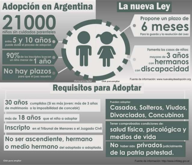 Infografía: Adopción en Argentina